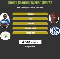 Umaru Bangura vs Eder Alvarez h2h player stats