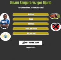 Umaru Bangura vs Igor Djuric h2h player stats