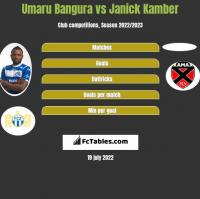 Umaru Bangura vs Janick Kamber h2h player stats
