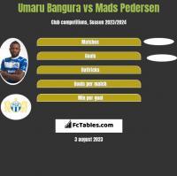 Umaru Bangura vs Mads Pedersen h2h player stats