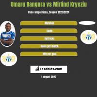 Umaru Bangura vs Mirlind Kryeziu h2h player stats