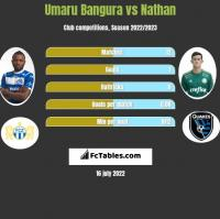 Umaru Bangura vs Nathan h2h player stats