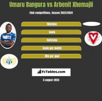 Umaru Bangura vs Arbenit Xhemajli h2h player stats
