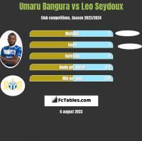 Umaru Bangura vs Leo Seydoux h2h player stats