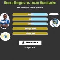 Umaru Bangura vs Levan Kharabadze h2h player stats