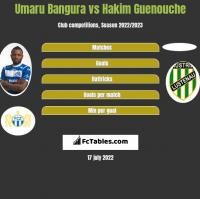 Umaru Bangura vs Hakim Guenouche h2h player stats