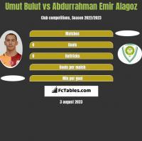 Umut Bulut vs Abdurrahman Emir Alagoz h2h player stats