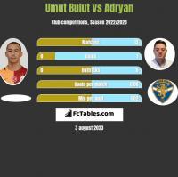 Umut Bulut vs Adryan h2h player stats