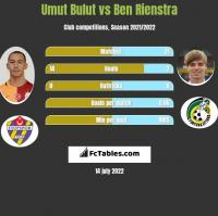 Umut Bulut vs Ben Rienstra h2h player stats