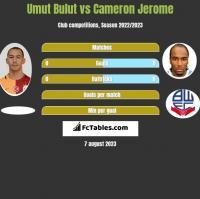 Umut Bulut vs Cameron Jerome h2h player stats