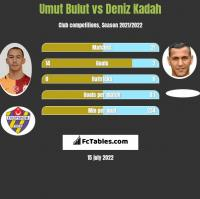 Umut Bulut vs Deniz Kadah h2h player stats