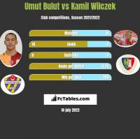 Umut Bulut vs Kamil Wilczek h2h player stats