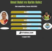 Umut Bulut vs Karim Hafez h2h player stats