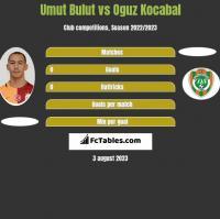 Umut Bulut vs Oguz Kocabal h2h player stats