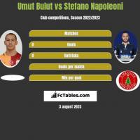 Umut Bulut vs Stefano Napoleoni h2h player stats