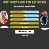 Umut Bulut vs Vidar Oern Kjartansson h2h player stats