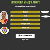 Umut Bulut vs Ziya Alkurt h2h player stats