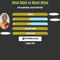 Umut Bulut vs Aksel Aktas h2h player stats