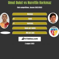 Umut Bulut vs Nurettin Korkmaz h2h player stats