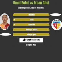 Umut Bulut vs Ercan Cifci h2h player stats