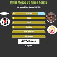 Umut Meras vs Amos Youga h2h player stats