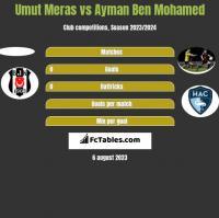 Umut Meras vs Ayman Ben Mohamed h2h player stats