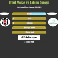 Umut Meras vs Fabien Ourega h2h player stats