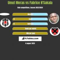 Umut Meras vs Fabrice N'Sakala h2h player stats