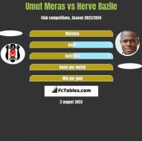 Umut Meras vs Herve Bazile h2h player stats
