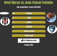 Umut Meras vs Jean-Pascal Fontaine h2h player stats