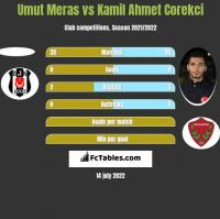 Umut Meras vs Kamil Ahmet Corekci h2h player stats