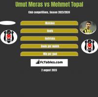 Umut Meras vs Mehmet Topal h2h player stats