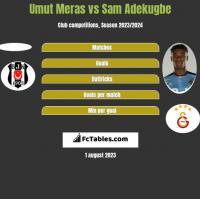 Umut Meras vs Sam Adekugbe h2h player stats