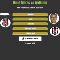 Umut Meras vs Welinton h2h player stats