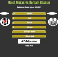 Umut Meras vs Romain Basque h2h player stats