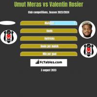 Umut Meras vs Valentin Rosier h2h player stats