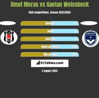 Umut Meras vs Gaetan Weissbeck h2h player stats