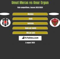 Umut Meras vs Onur Ergun h2h player stats