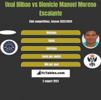 Unai Bilbao vs Dionicio Manuel Moreno Escalante h2h player stats