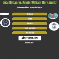 Unai Bilbao vs Edwin William Hernandez h2h player stats