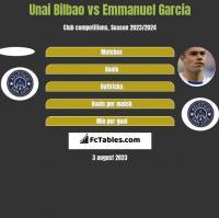 Unai Bilbao vs Emmanuel Garcia h2h player stats