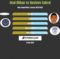 Unai Bilbao vs Gustavo Cabral h2h player stats