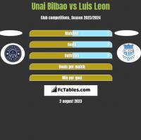 Unai Bilbao vs Luis Leon h2h player stats
