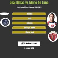 Unai Bilbao vs Mario De Luna h2h player stats