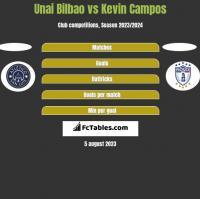 Unai Bilbao vs Kevin Campos h2h player stats