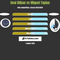 Unai Bilbao vs Miguel Tapias h2h player stats