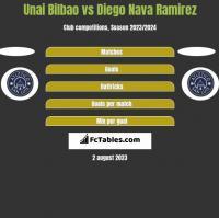 Unai Bilbao vs Diego Nava Ramirez h2h player stats