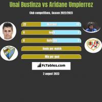 Unai Bustinza vs Aridane Umpierrez h2h player stats