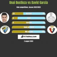 Unai Bustinza vs David Garcia h2h player stats