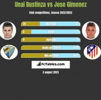 Unai Bustinza vs Jose Gimenez h2h player stats